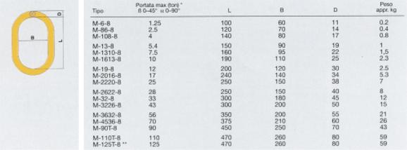 Campanelle tipo M Secondo prEN1677-4 - Per uso con catena o fune