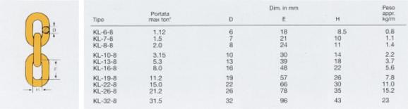 Catene grado 8 tipo KL Secondo EN818-2
